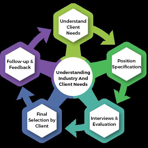Approach Methodology